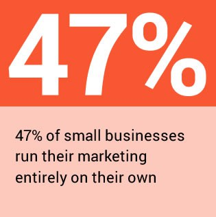 47% of small businesses run marketing on their own